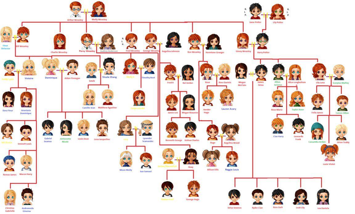 Harry Potter Full Family Tree By Fangirl901 On Deviantart Harry Potter Family Tree Harry Potter Full Family Tree