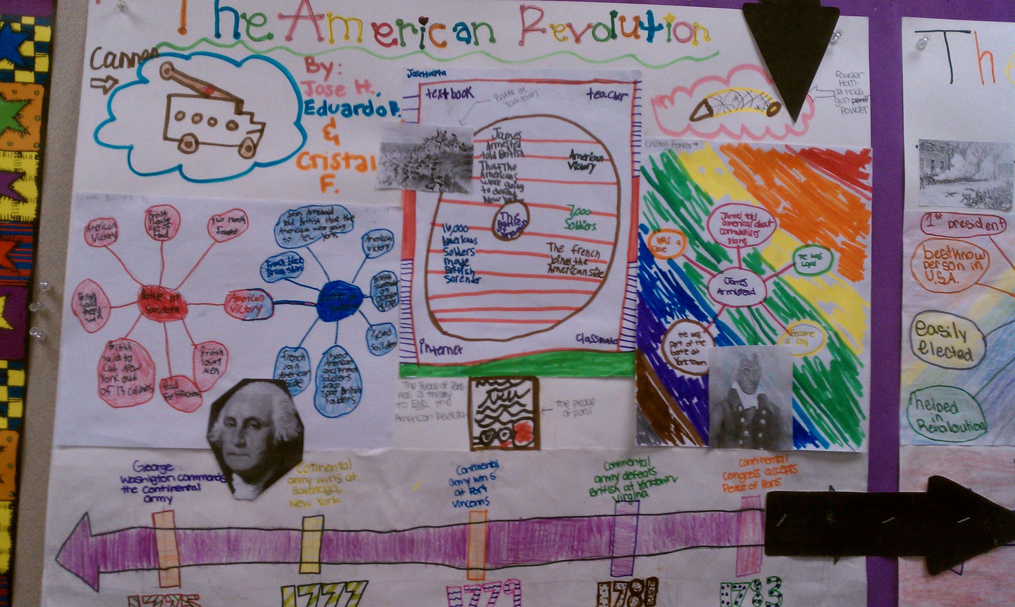 American Revolution Timeline 5th Grade