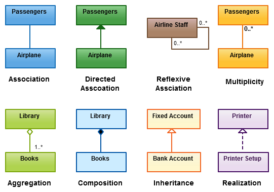 relationship between isbd and cataloguing codes