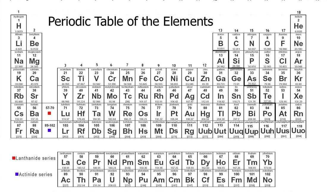 New Periodic Table Column Names Periodic table, Geometry