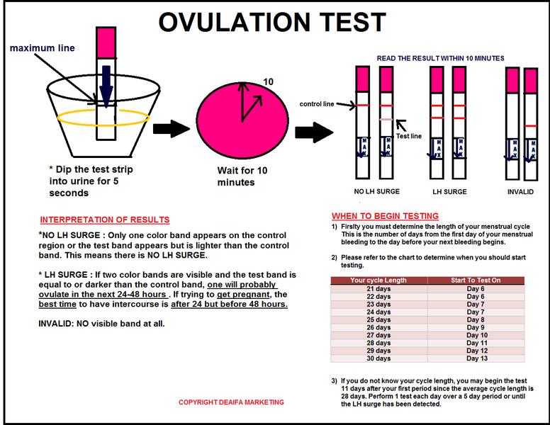 2) LH OVULATION TEST 4 5 MM | DEAIFA PREGNANCY & OVULATION TEST