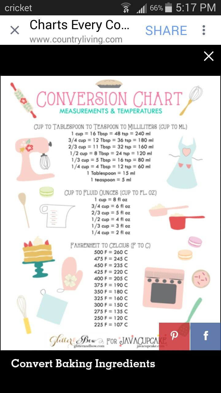 Conversion chart for the home pinterest recipes nvjuhfo Images
