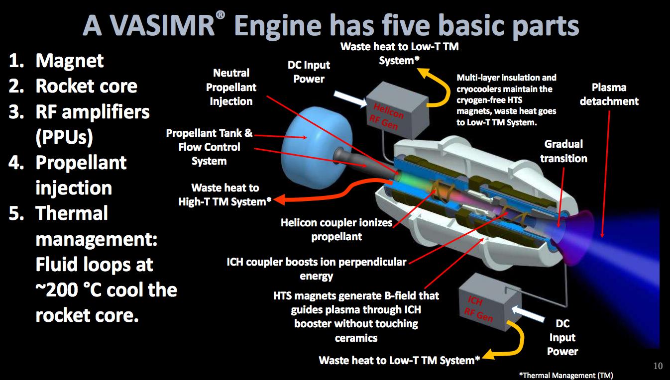 The Variable Specific Impulse Magnetoplasma Rocket (VASIMR