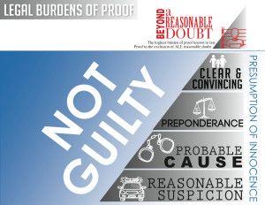 Legal Burdens Of Proof Chart Landscape Image For Standards Of Proof Fort Worth Criminal Defense Dwi Attorney Trial Lawyer Criminal Defense Reasonable Doubt