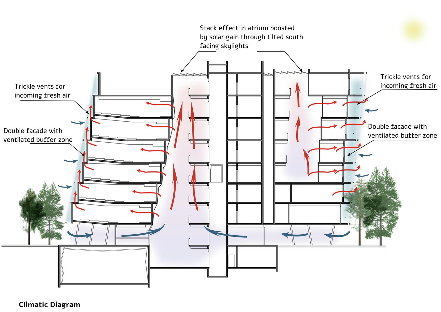 Gallery Of O2a S Proposed Tel Aviv University Building Controls Natural Light And Wind For A Sustainable Solution 10 Green Building Design Residential Building Design Sustainable Architecture