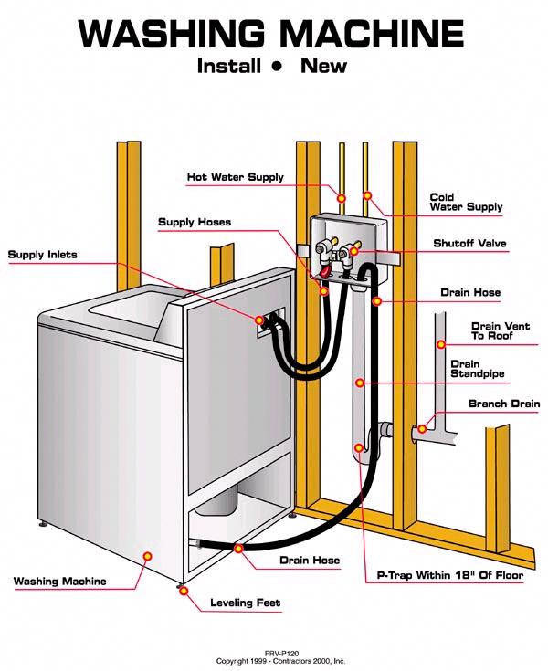 Plumbing Hot Water Heater Plumbing Level 3 Book Plumbing 3d Plumbing Apprenticeship Ireland Plumbing And Drain Plumbing Emergency Pex Plumbing Plumbing