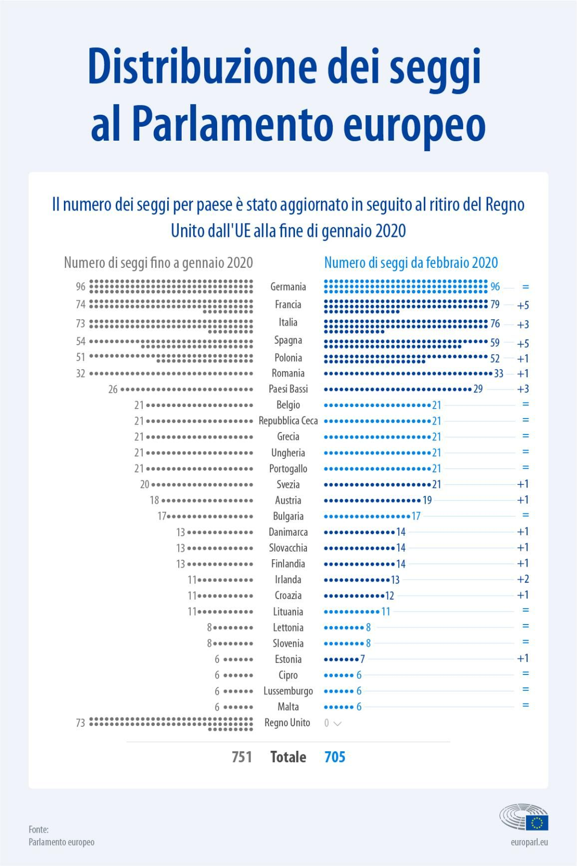 Infografica Quanti Seggi Ha Ogni Stato Membro In Parlamento In