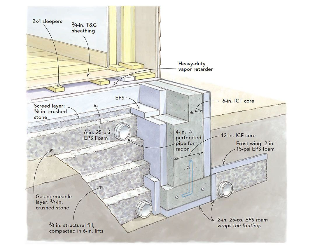 Minimizing Concrete In A Slab On Grade Home Building A House Insulated Concrete Forms Concrete