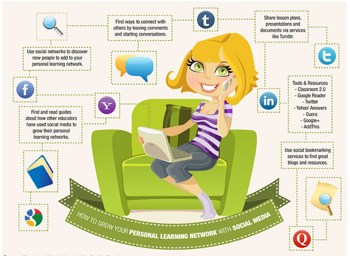 Teacher S Guide On Creating Personal Learning Networks Met