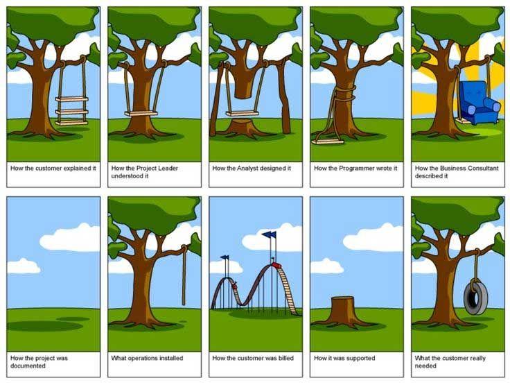 olbe-project-management-communication Project management