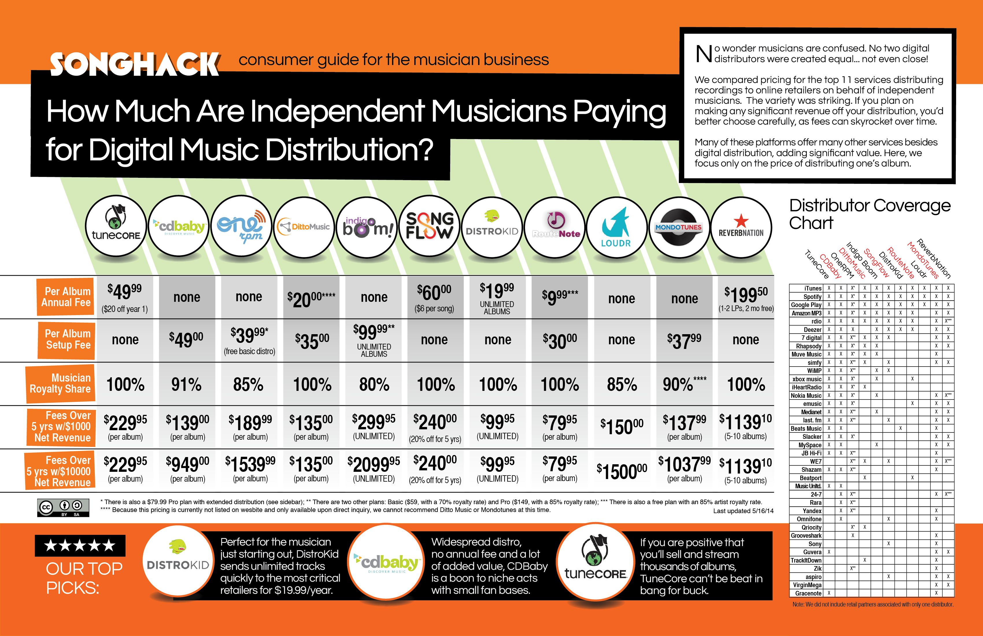 How Much Do the Top 11 Digital Music Distribution Companies Charge
