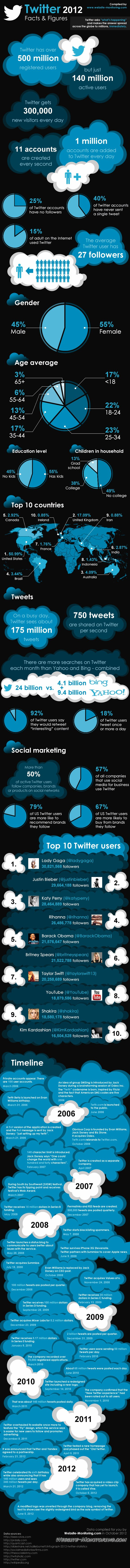 Twitter 2012 – Facts and Figures (infographic) ACTUAL DATA
