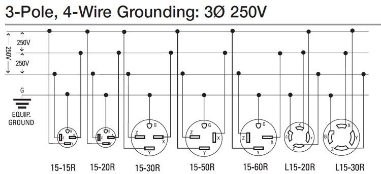 4 Wire Generator To 3 Wire 220v Receptacle Wiring