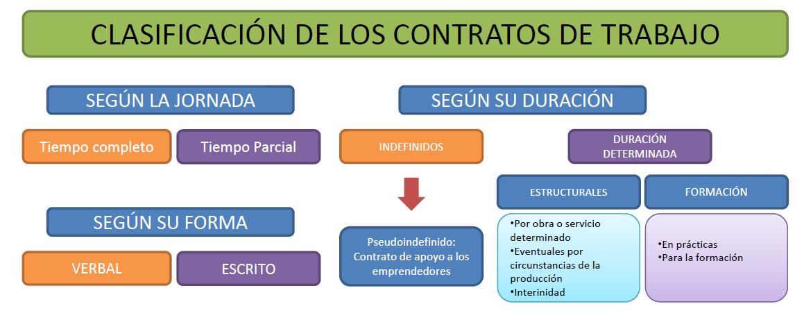Clasificación De Los Contratos Laborales Contrato Habilidades Sociales Puestos De Trabajo