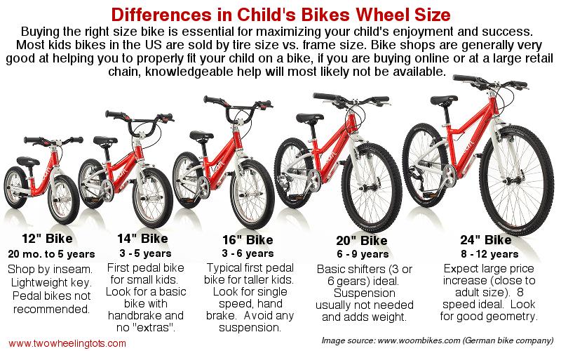 Best Kids Bikes The Authoritative Buying Guide Best Kids Bike