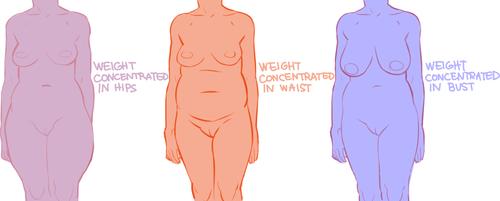 Heavyset body