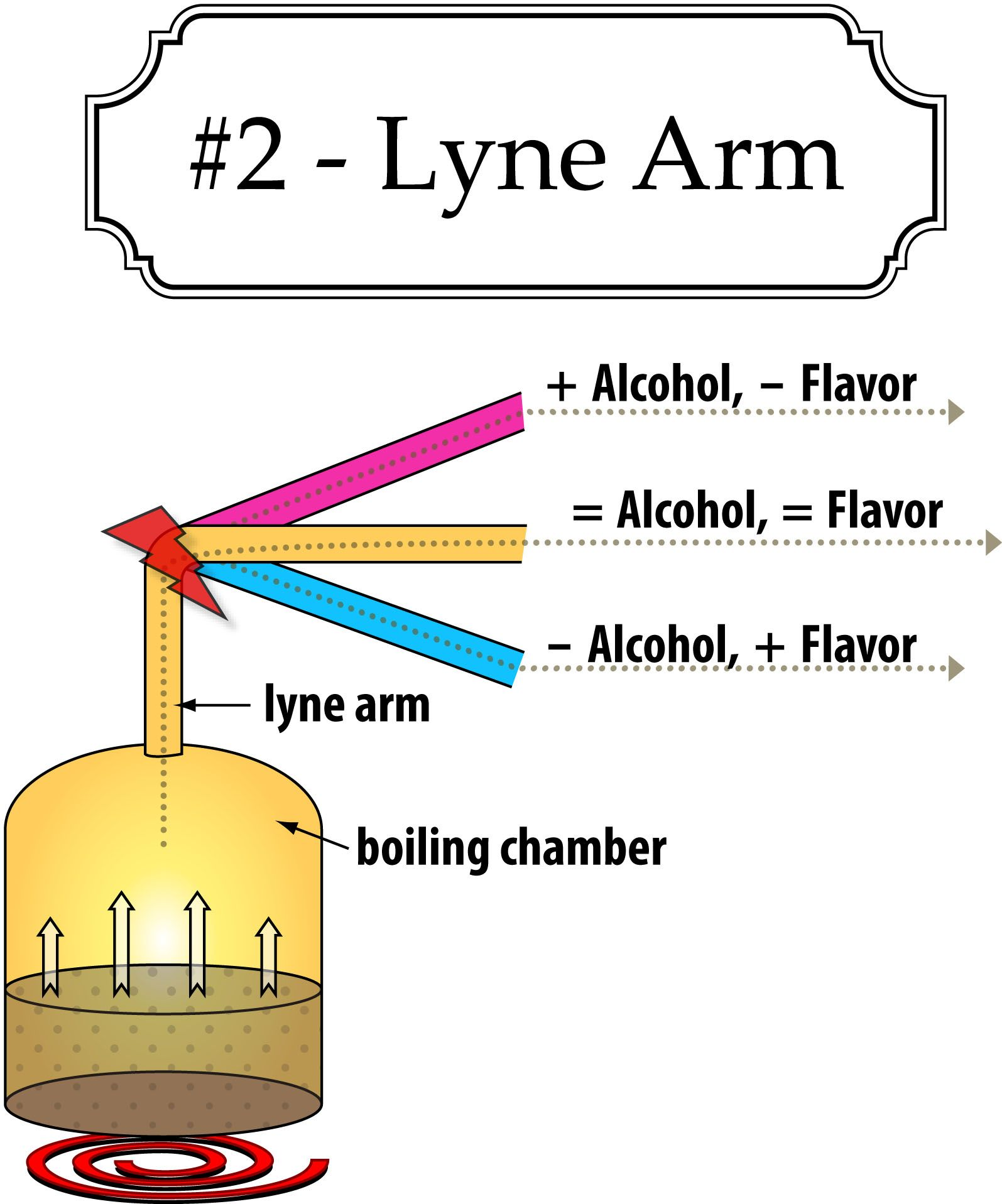 How the lyne arm works on a moonshine still
