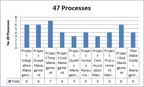 Project Management Process Grouped By 10 Knowledge Areas Pmp Pmbok