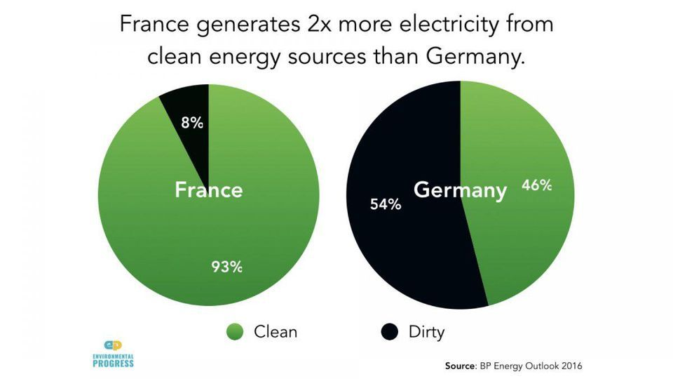 Coal Falls Hard As Renewables Continue To Surge Oil Gas Giant Bp Reports With Images Green Energy Energy Renewable Sources Of Energy