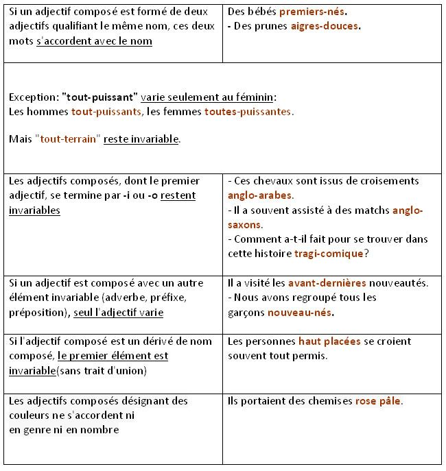 Formation Et Accord Des Adjectifs Composes Language History Teaching French French Language