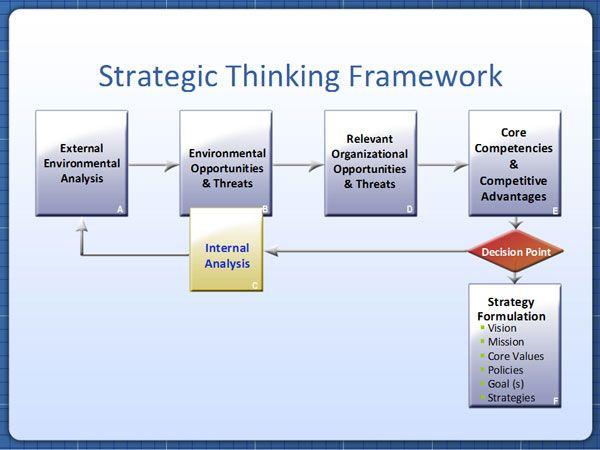 Key Elements of a Strategic Framework