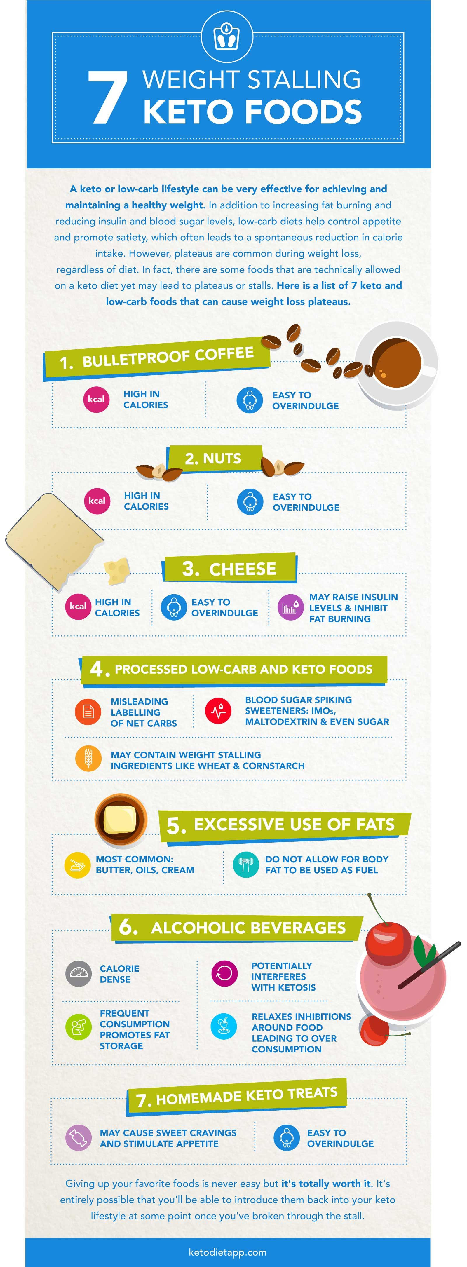 what is your carb limit on a keto diet