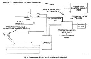 Jeep ZJ Evap System Schematic post 2/29/96 (rectangle canister ...  Jeep Liberty Sport Evap Wiring Diagram on