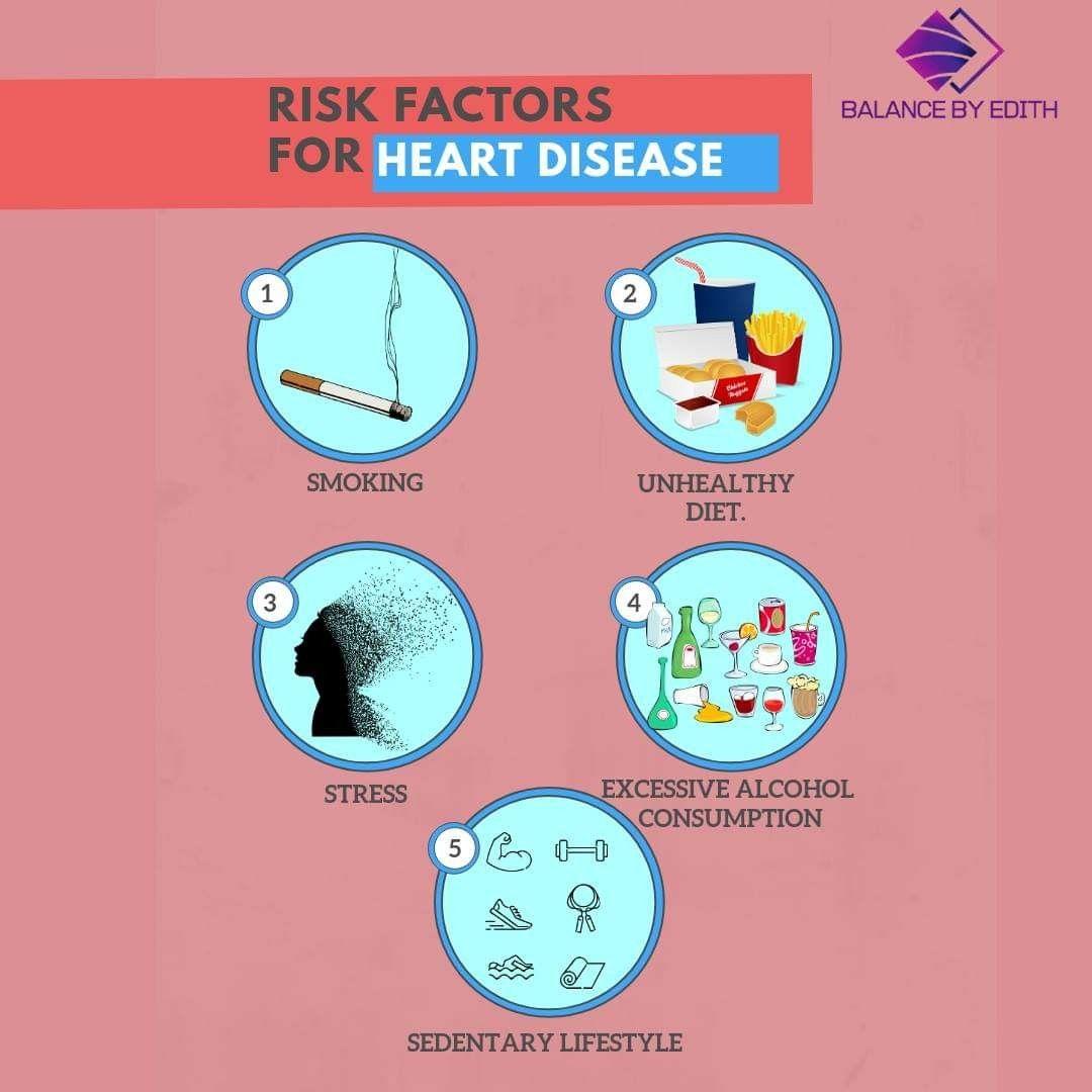 Heart Disease Heart Disease Risk Factors Unhealthy Diet