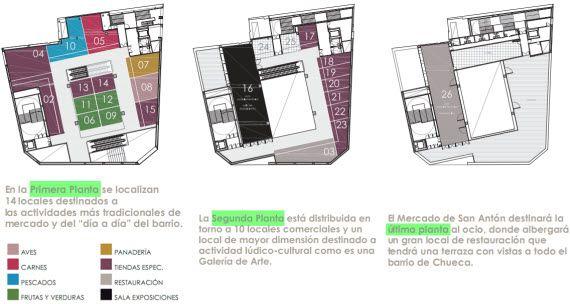 Reopens The New Mercado De San Anton In Chueca Click To