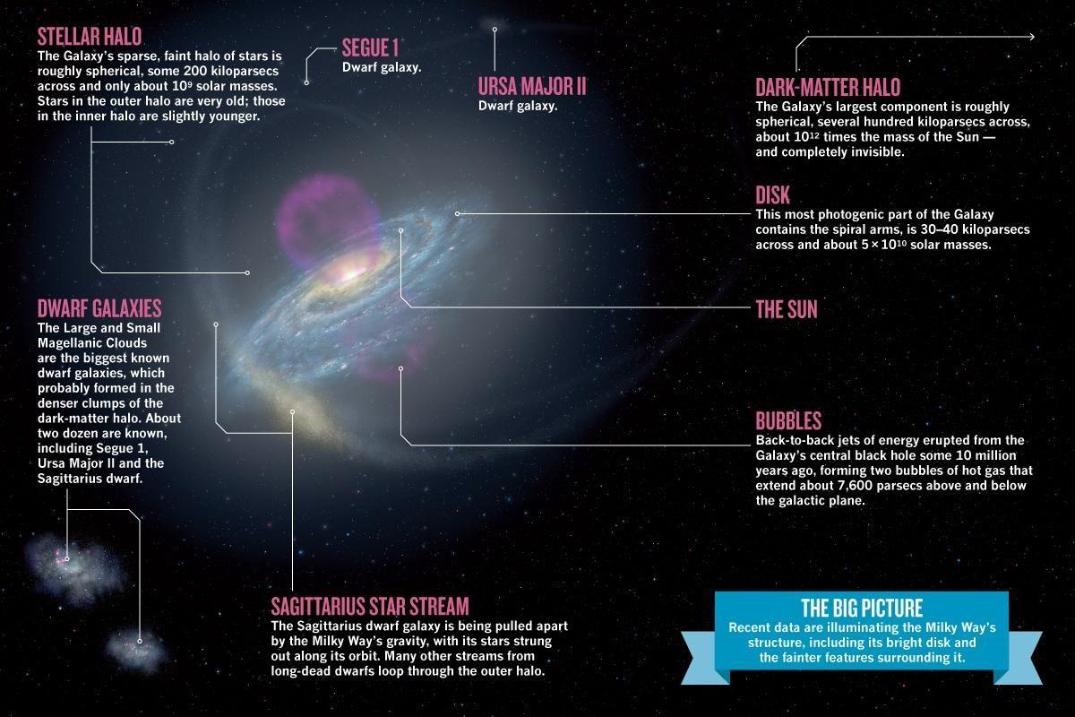 Milky Ways structure The Final Frontier Milky way