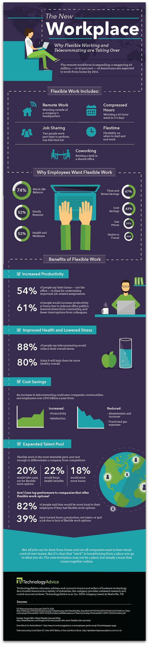 infographic workers overwhelmingly say flexible work hours would infographic workers overwhelmingly say flexible work hours would boost their loyalty articles main