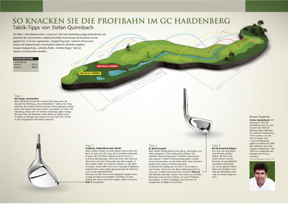 0206 Golf Course Infographics Infographie