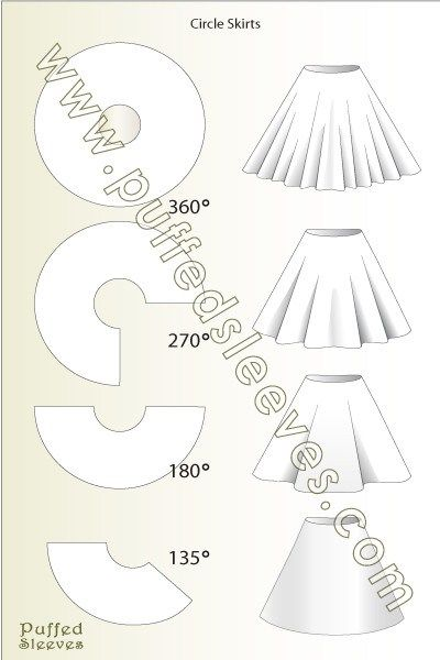 Circle skirt construction.Calculating the radius knowing your waist ...