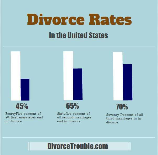 Infographic displaying the divorce rates in the United