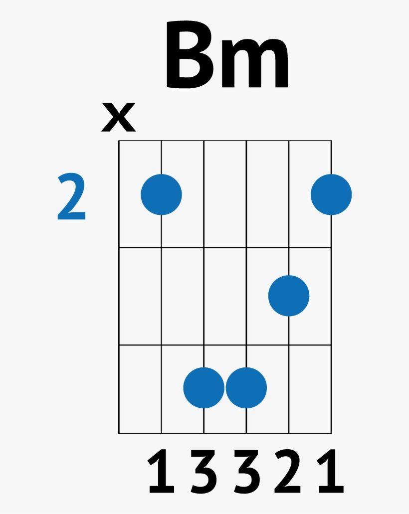 Bm guitar chord dietamedinfo in 2020 play guitar