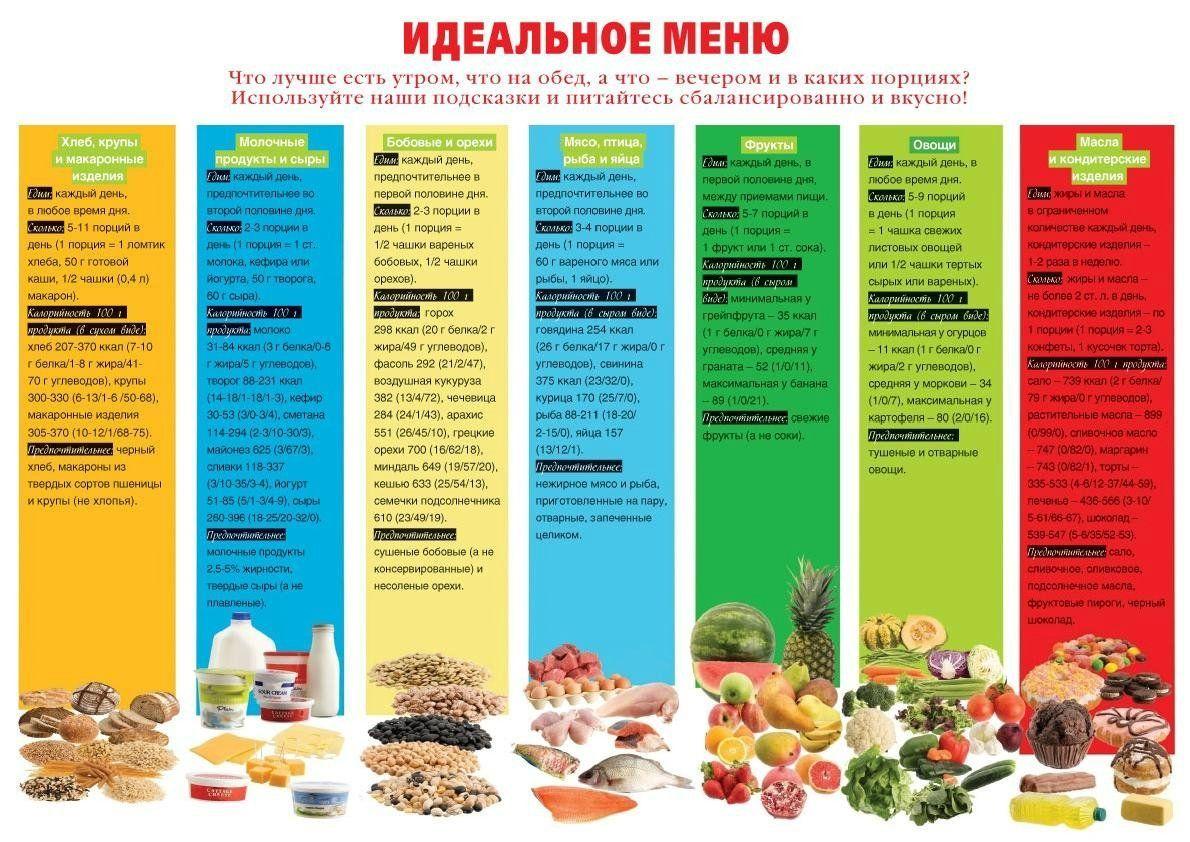 Идеальное Меню На Неделю Для Похудения. Меню ПП на неделю для похудения. Таблица с рецептами из простых продуктов, примерный рацион питания на 1000, 1200, 1500 калорий в день