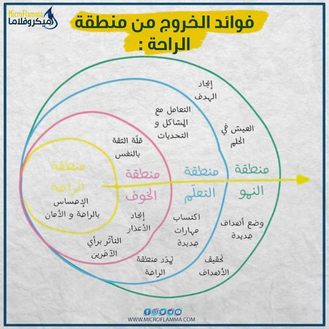 Pin By Abdo Ghanem On 30 Day Pie Chart Chart Map