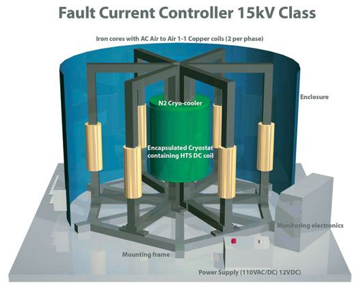 3-Phase Saturable Core Fault Current Limiter