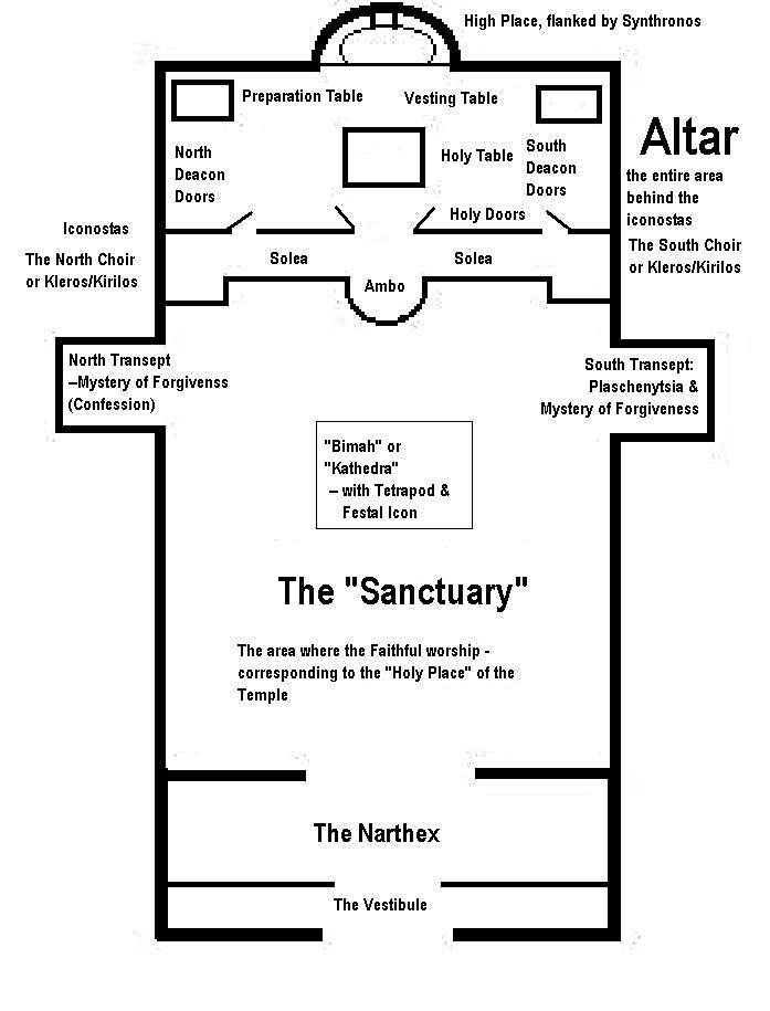 small catholic church diagram
