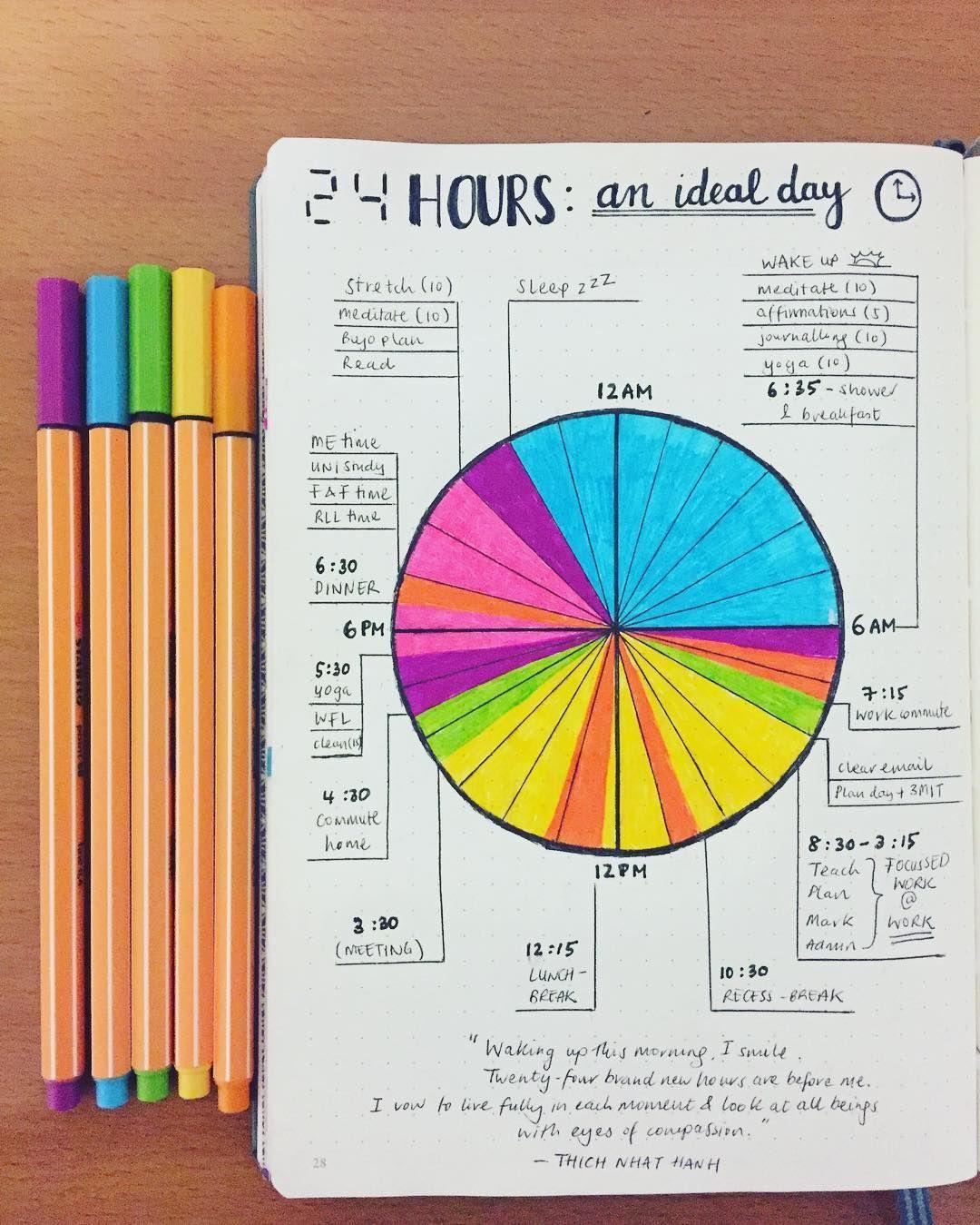 Bullet journal idea ideal day pie chart also best rh pinterest