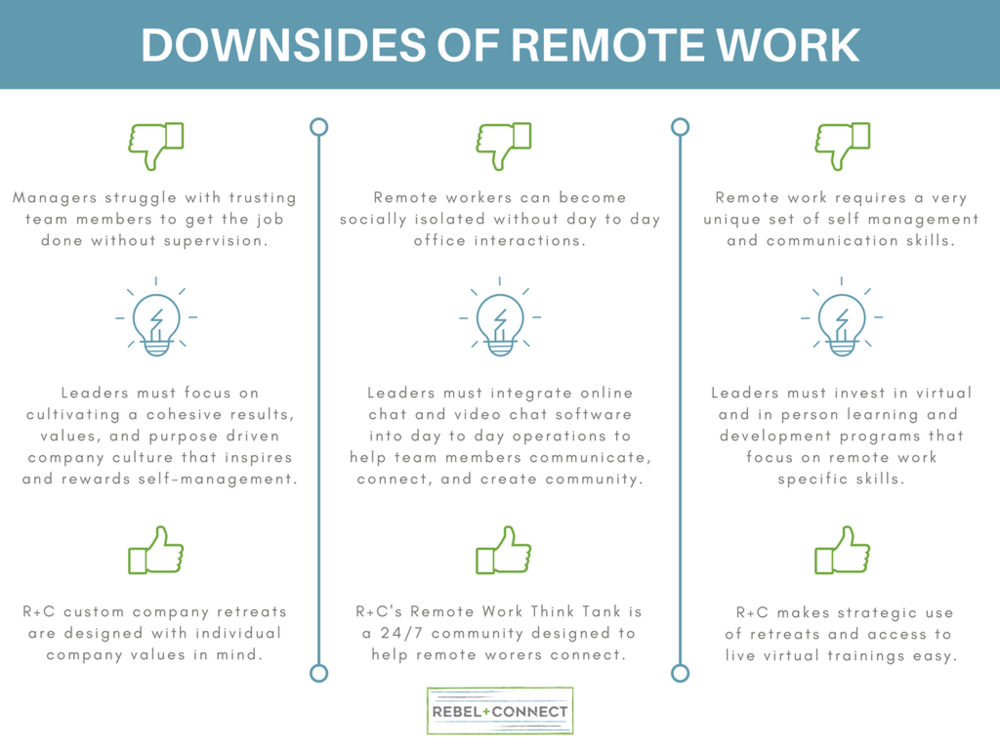 Successful Remote Work Requires An Understanding Of The Pros And Cons Take A Look At These Common Challenges Remote Work Remote Communication Skills