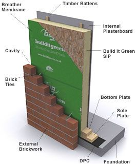 Structural insulated panel farm pinterest for Sip panels buy online