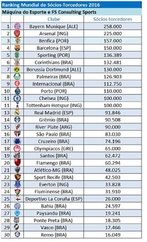 Sporting pede inclusão em ranking de sócios e supera Corinthians · Notícia · Máquina do Esporte