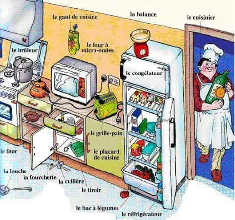 Vocabulaire la cuisine french fran ais franc s for Anglais vocabulaire cuisine