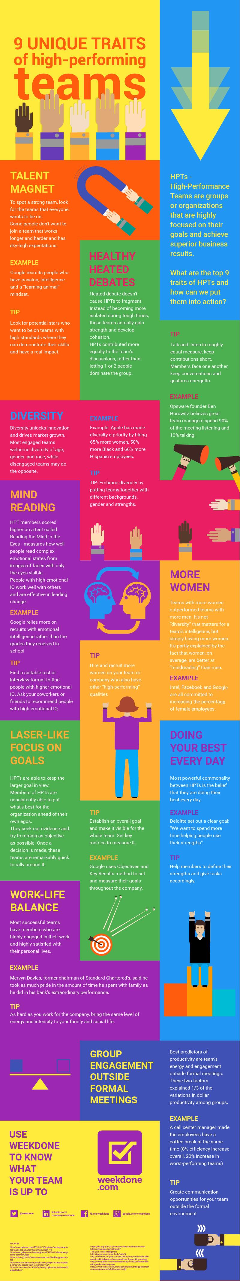 HighPerformingTeamsteamarbeit_infografik (mit Bildern