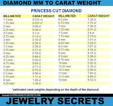 Diamonds And Other Gemstones Are Weighed In Metric Carats One Carat Is Equal To 0 2 Grams About The Same We Diamond Size Chart Carat Size Chart Diamond Chart