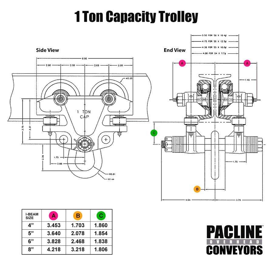 PACLINE 1 ton quality overhead beam trolleys