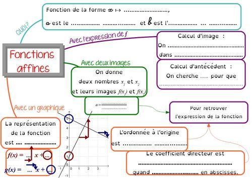 Carte Mentale Sur Les Fonctions Affines En 3eme Cours De Maths Carte Mentale Fonction Lineaire