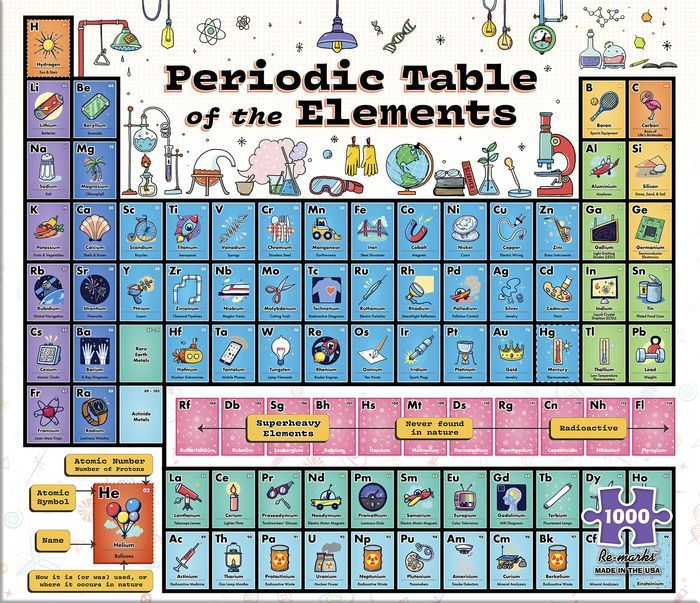 1000 piece periodic table puzzle periodic table 1000 piece periodic table puzzle urtaz Image collections