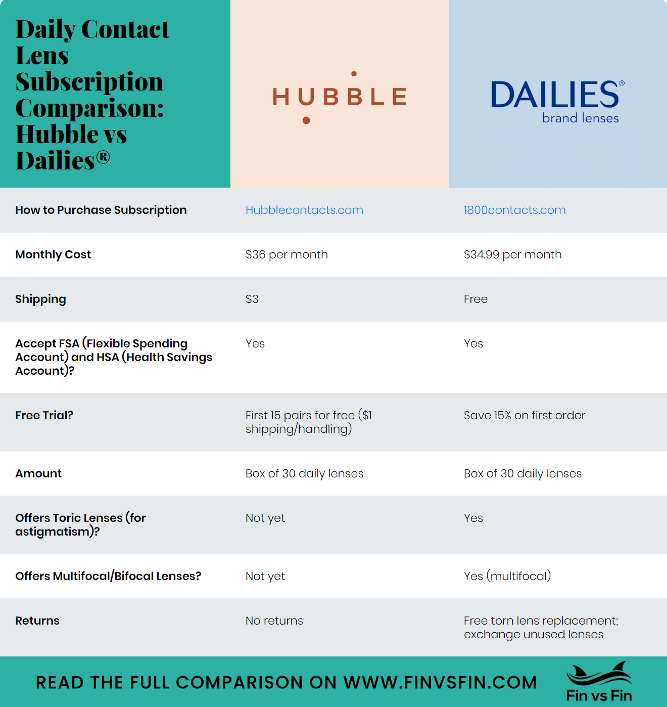 Hubble Vs Dailies Contact Lens Subscription Comparison Daily Contact Lenses Contact Lens Subscription Order Contacts Online